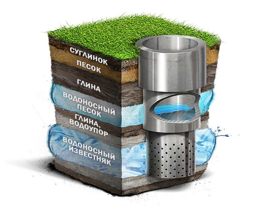 Какую скважину на воду лучше пробурить на участке