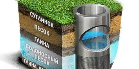 Скважина цена в Московской области